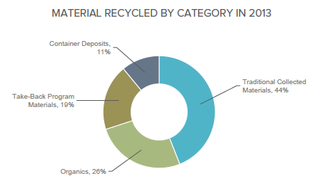 Resource Recycling Systems, 2015